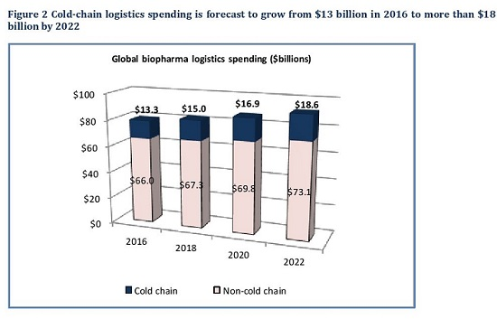 cold chain logistics forecast