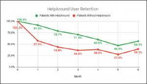 Help Around User Retention