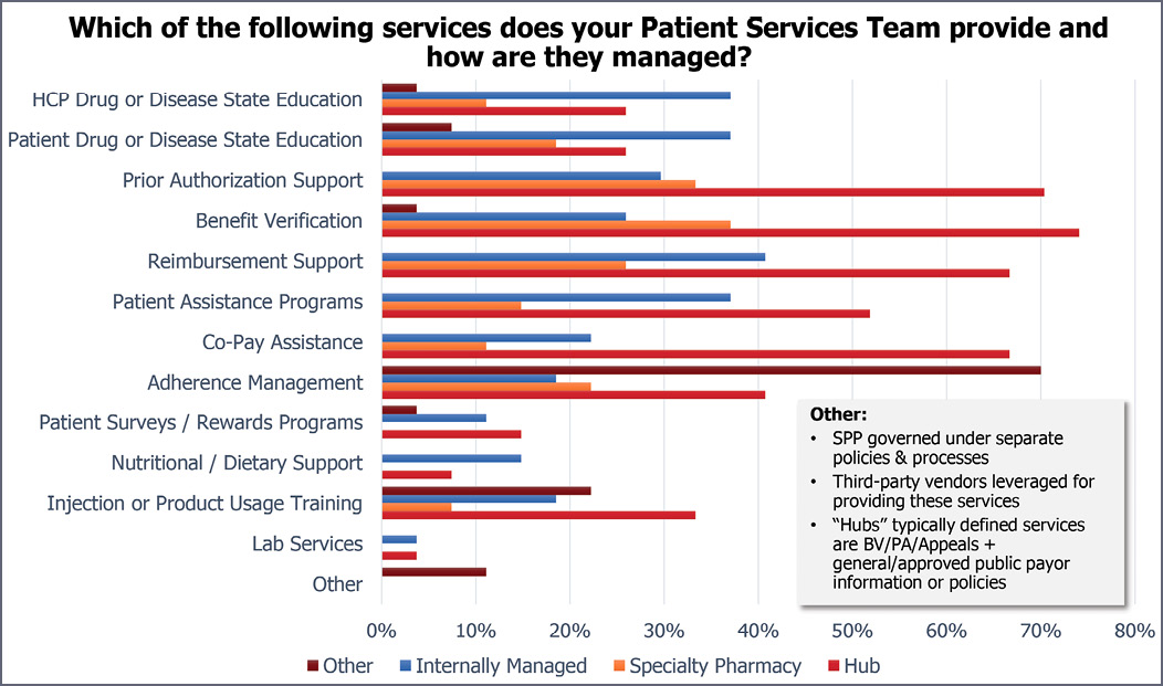 Which of the following services does your Patient Services Team provide and how are they managed