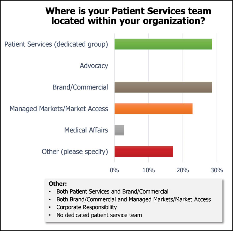 Where is your patient services team located within your organization