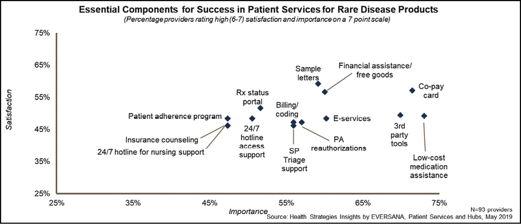 Essential Components for Success in Patient Services for Rare Disease Products
