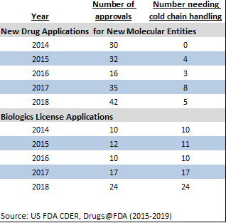 FDA CDER approvals, 2018,