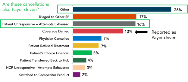 Cancellation reasons as reported by specialty pharmacies