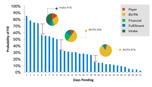 fig. 4 number of days a script is pending