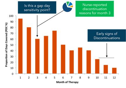 fig. 6 Proportion of Days Covered (PDC) and Month of Therapy