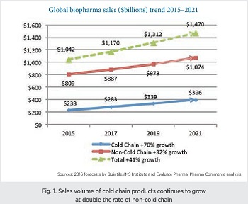 Cold chain forecast